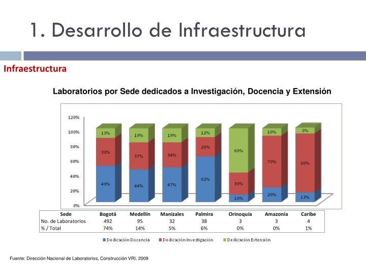 1. Desarrollo de Infraestructura