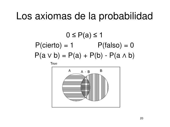 Los axiomas de la probabilidad