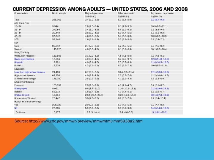 Current Depression Among Adults --- United States, 2006 and 2008