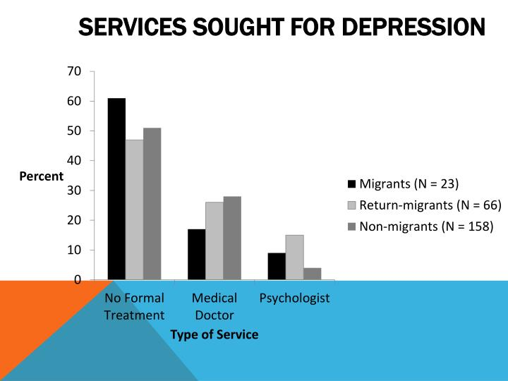 Services sought for depression