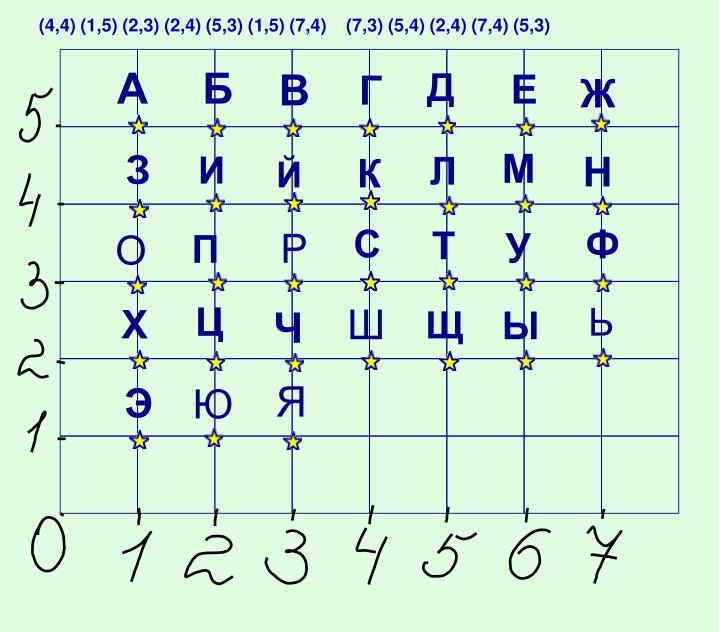(4,4) (1,5) (2,3) (2,4) (5,3) (1,5) (7,4)    (7,3) (5,4) (2,4) (7,4) (5,3)