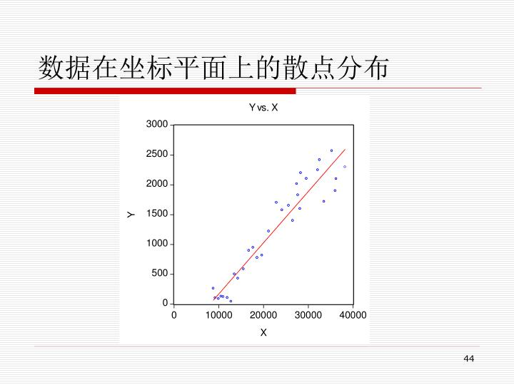 数据在坐标平面上的散点分布