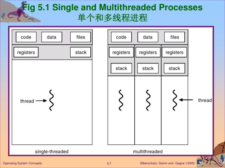 Fig 5.1 Single and Multithreaded Processes