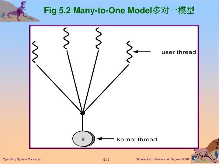 Fig 5.2 Many-to-One Model