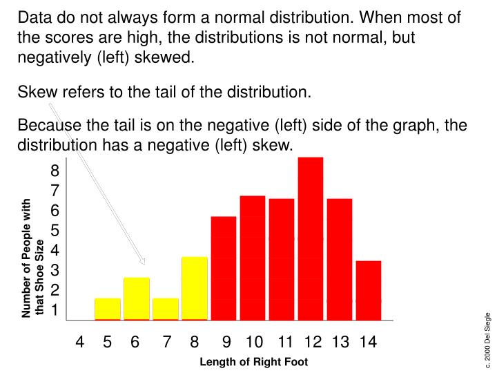 Because the tail is on the negative (left) side of the graph, the distribution has a negative (left) skew.