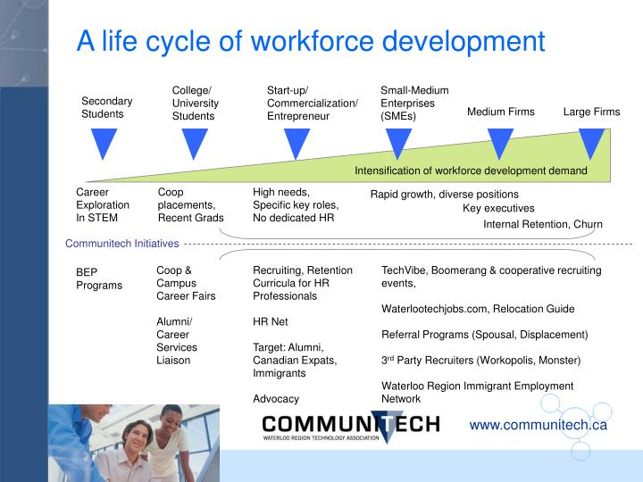 A life cycle of workforce development