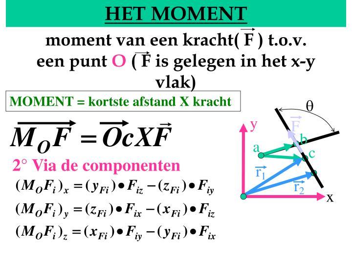moment van een kracht( F ) t.o.v. een punt
