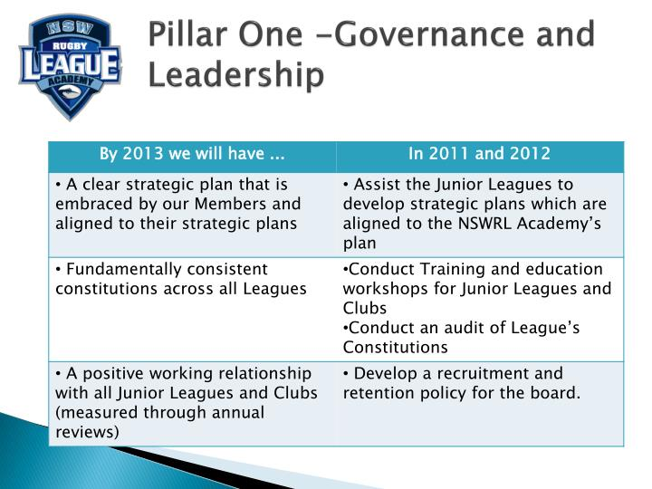 Pillar One -Governance and Leadership