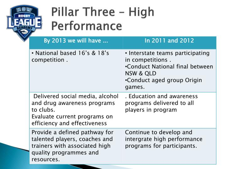 Pillar Three – High Performance