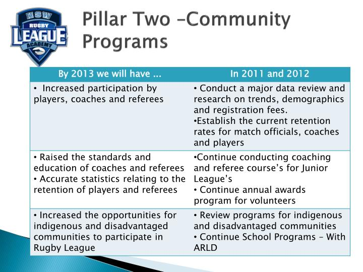 Pillar Two –Community Programs