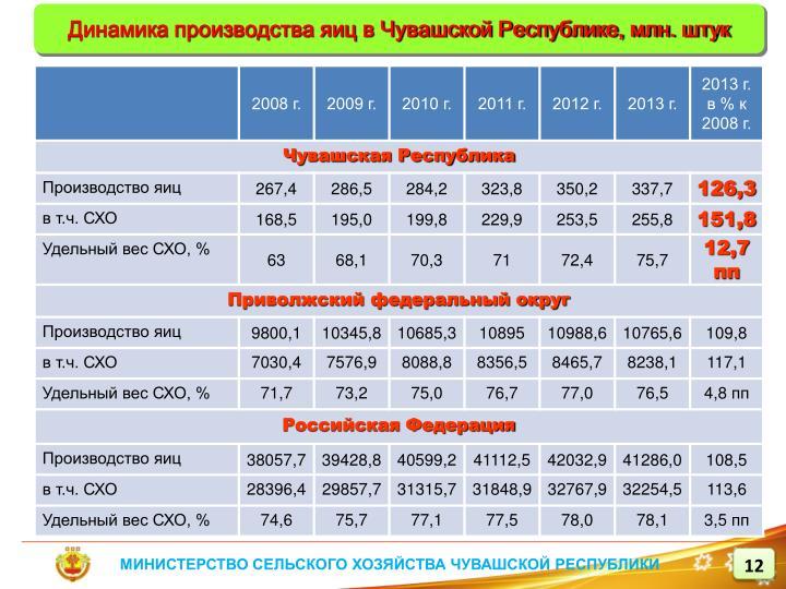 Динамика производства яиц в Чувашской Республике, млн. штук