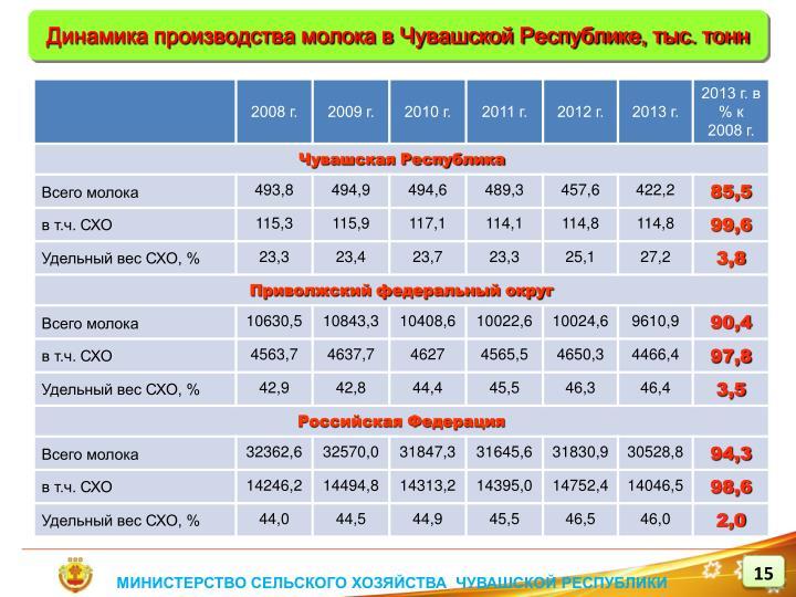 Динамика производства молока в Чувашской Республике, тыс. тонн