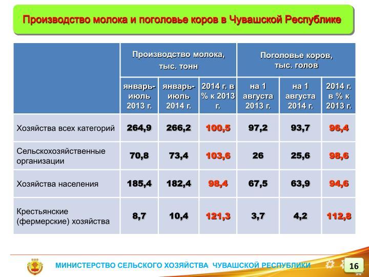 Производство молока и поголовье коров в Чувашской Республике