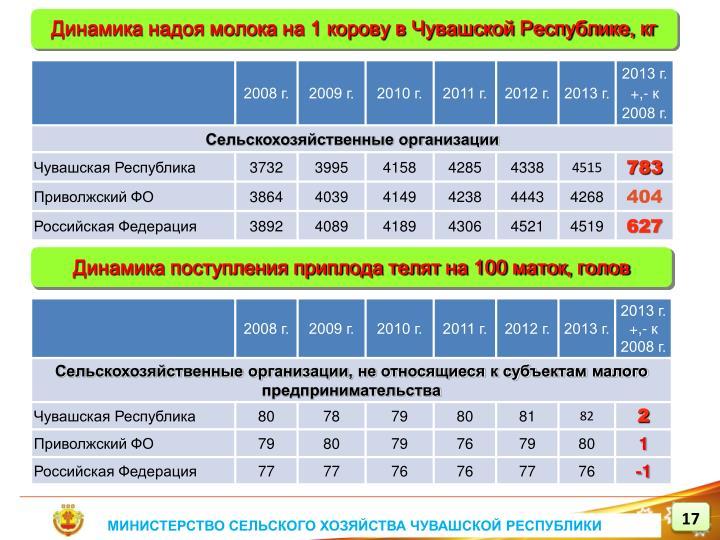 Динамика надоя молока на 1 корову в Чувашской Республике, кг