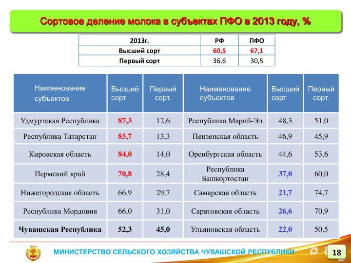 Сортовое деление молока в субъектах ПФО в 2013 году, %