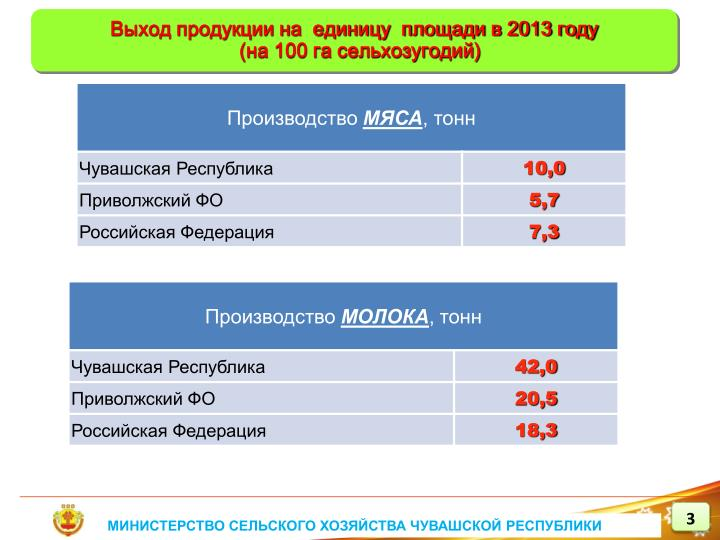Выход продукции на  единицу  площади в 2013 году