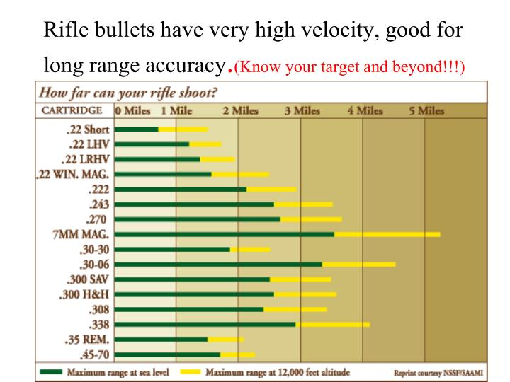 Rifle bullets have very high velocity, good for long range accuracy