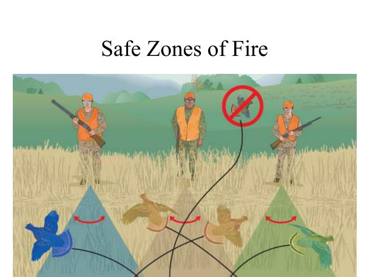 Safe Zones of Fire