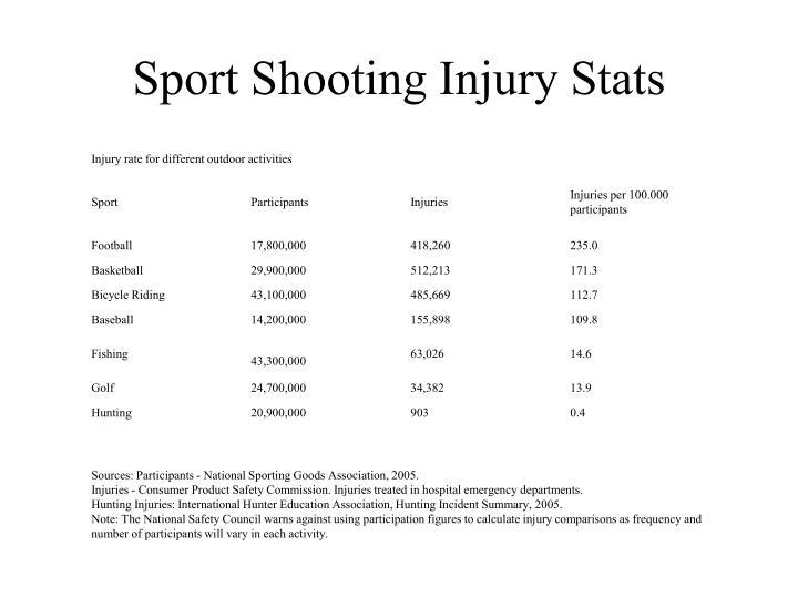 Sport Shooting Injury Stats