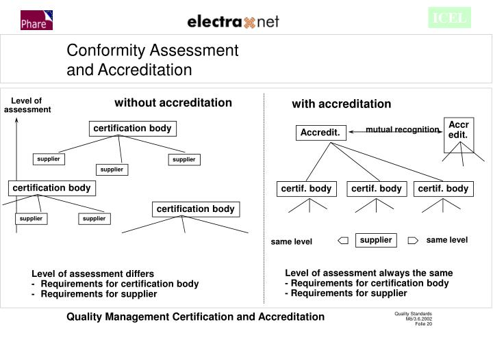 certification body