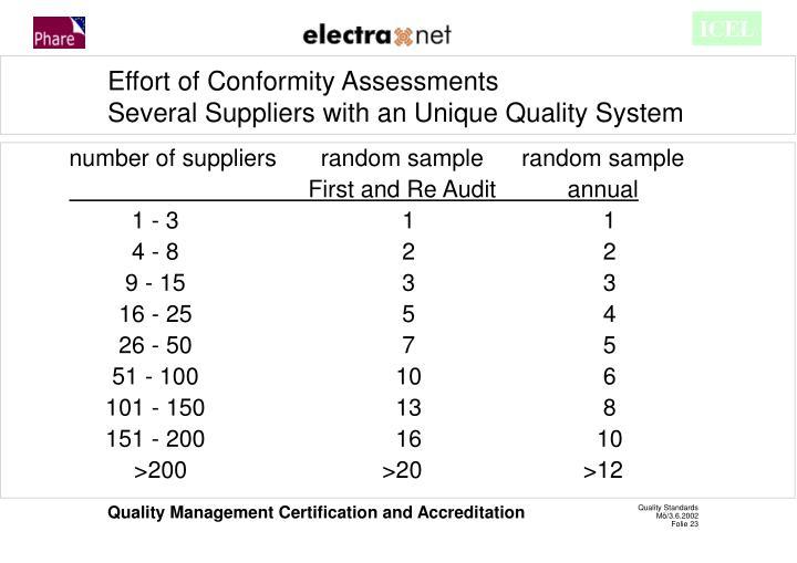 number of suppliers random samplerandom sample