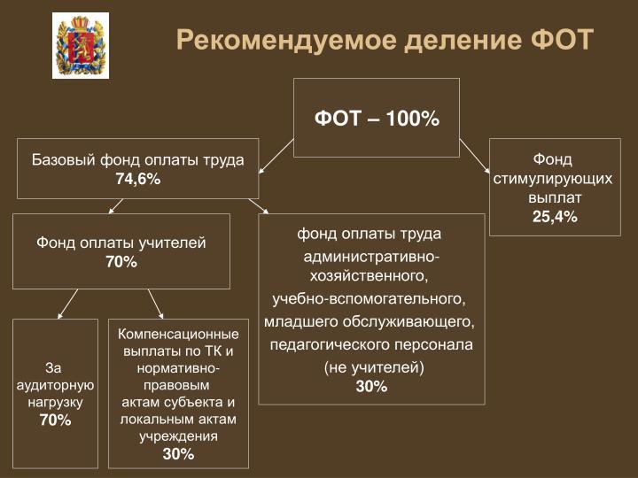 Рекомендуемое деление ФОТ