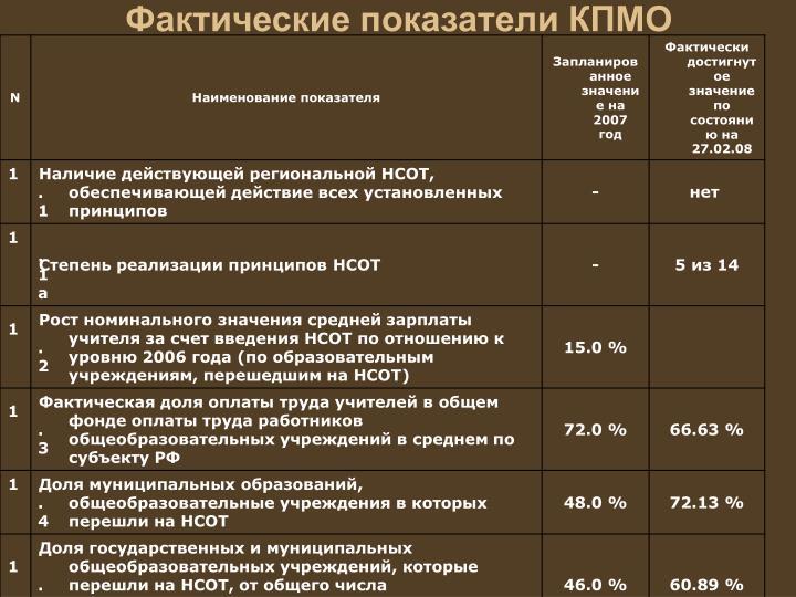 Фактические показатели КПМО