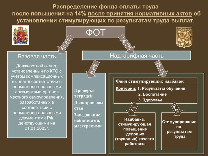 Распределение фонда оплаты труда