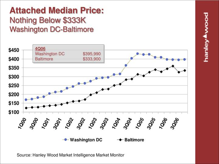 Attached Median Price:
