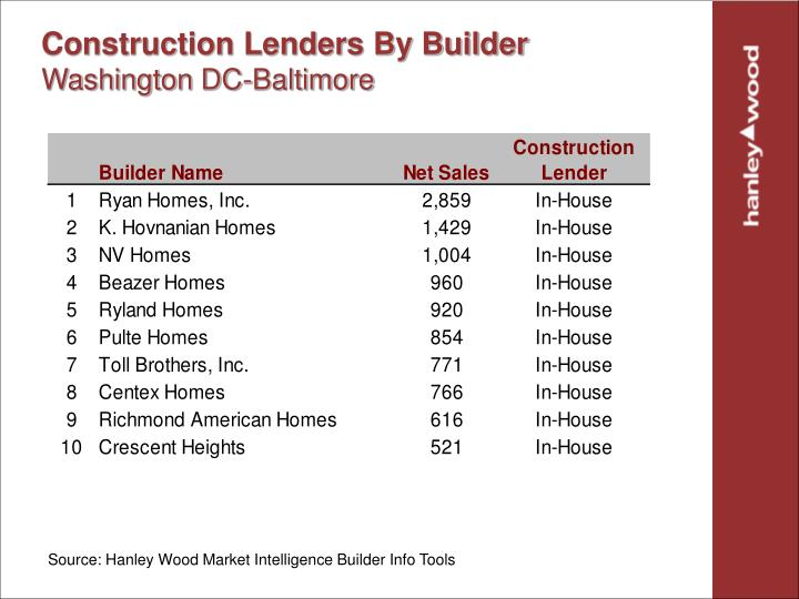 Construction Lenders By Builder