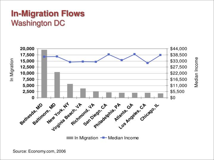 In-Migration Flows