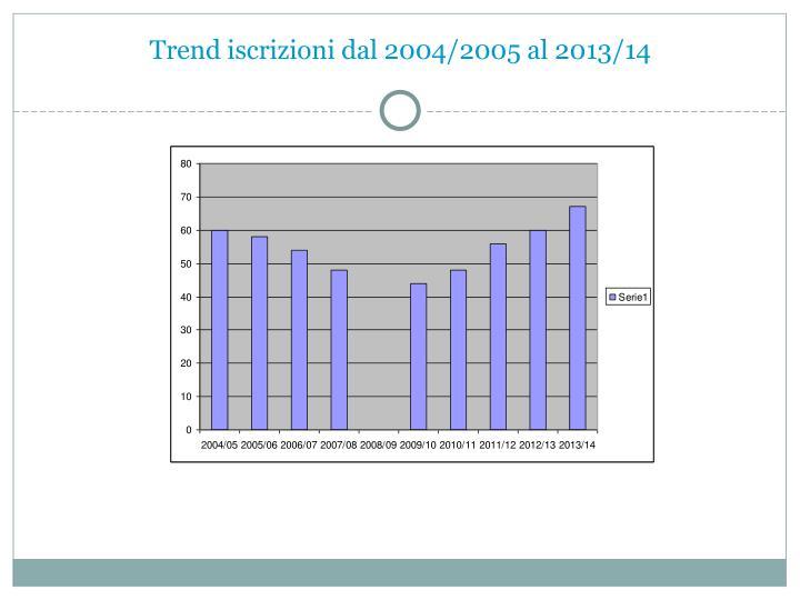 Trend iscrizioni dal 2004/2005 al 2013/14