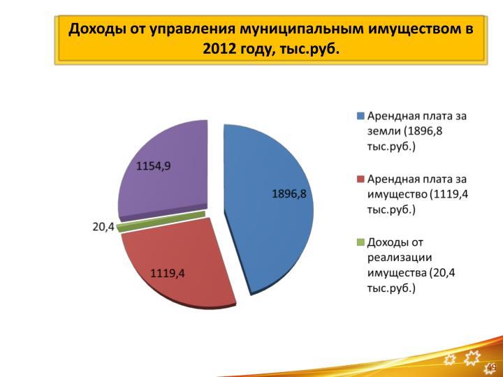 2012 ,