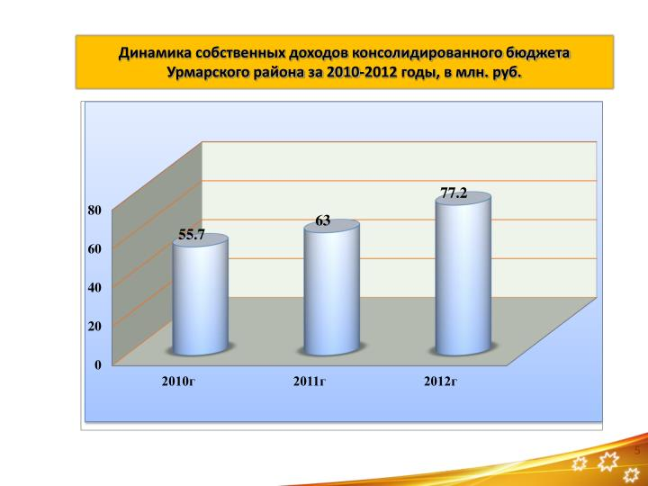 2010-2012 ,  . .
