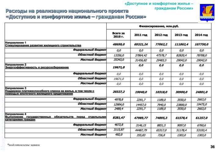 «Доступное и комфортное жилье – гражданам России»