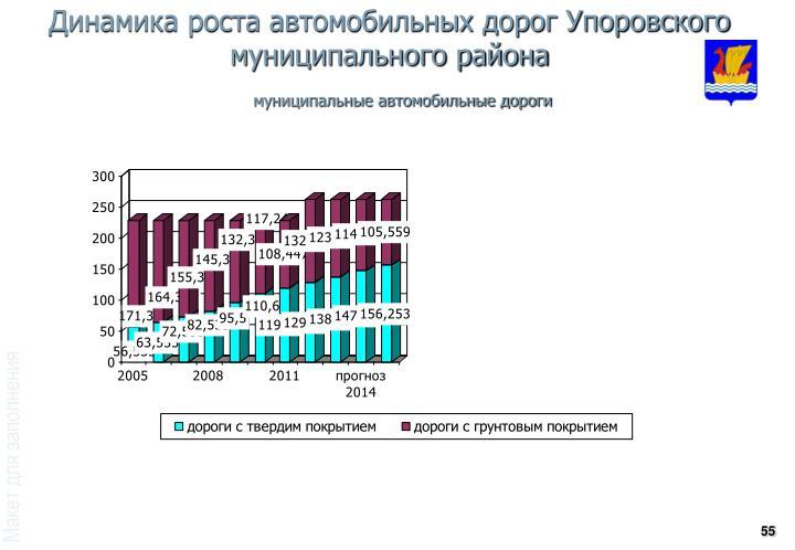 Динамика роста автомобильных дорог Упоровского муниципального района