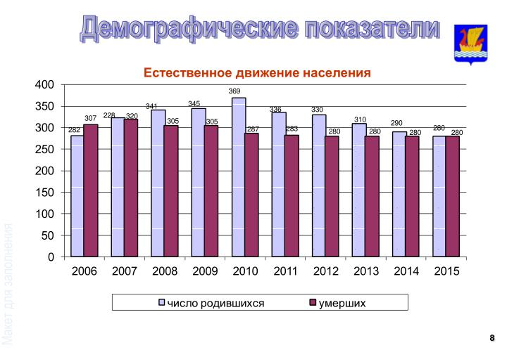 Демографические показатели
