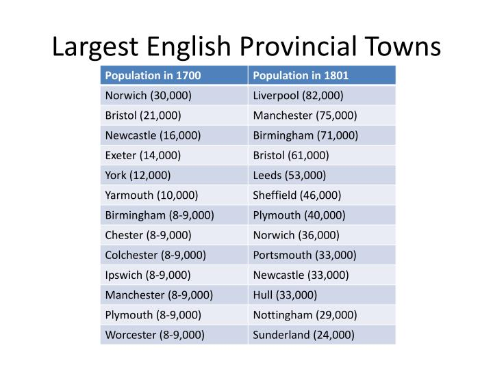Largest English Provincial Towns