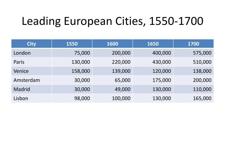 Leading European Cities, 1550-1700