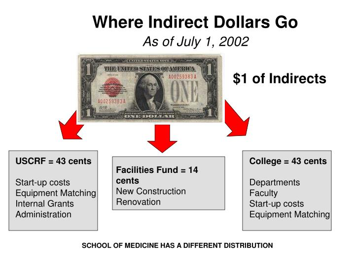 Where Indirect Dollars Go