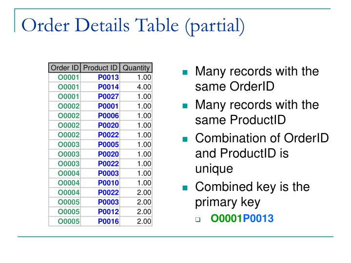 Order Details Table (partial)
