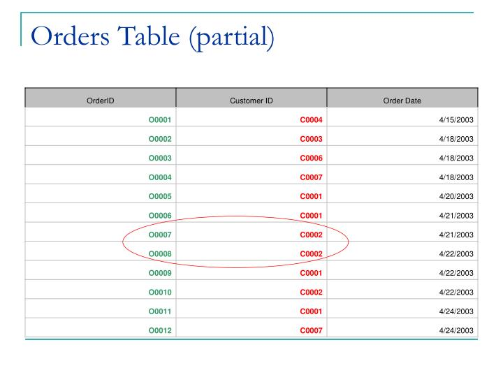 Orders Table (partial)