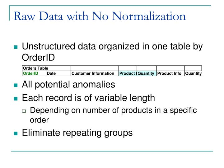 Raw Data with No Normalization