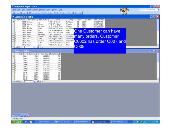 One Customer can have many orders. Customer C0002 has order O007 and O008