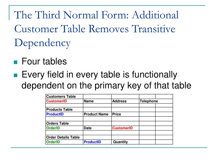 The Third Normal Form: Additional Customer Table Removes Transitive Dependency