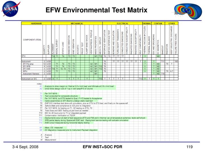EFW Environmental Test Matrix
