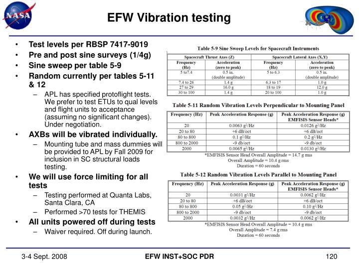 EFW Vibration testing