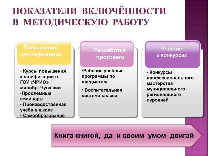 Показатели  включённости  в  методическую  работу