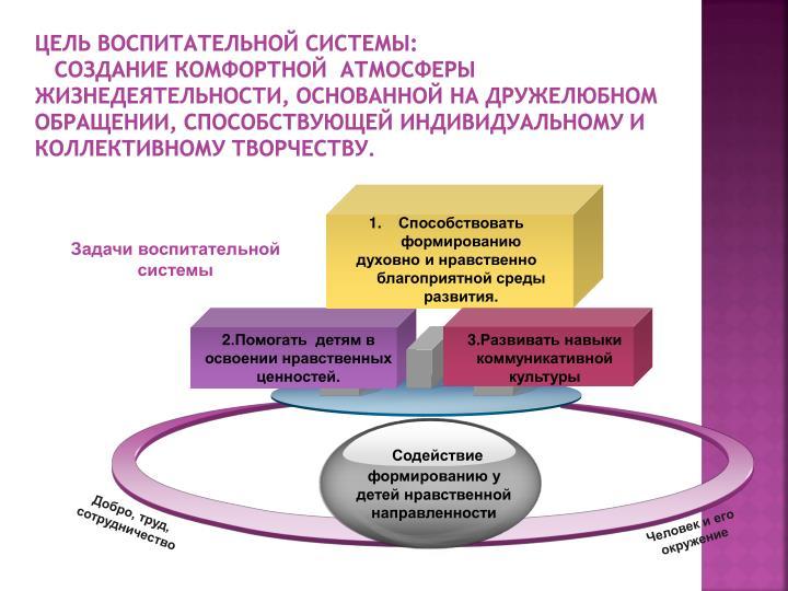 Цель воспитательной системы: