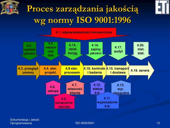 Proces zarządzania jakością